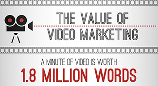Why is Video Marketing so Valuable?