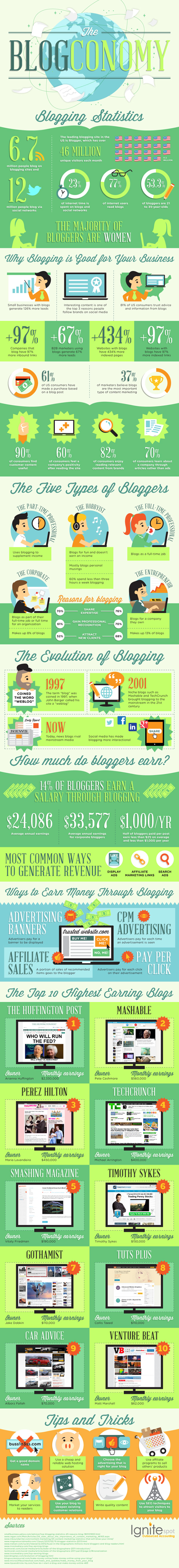 The Amazing Blogging Statistics