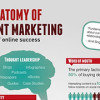 Weekly Infographic: The Anatomy Of Content Marketing!