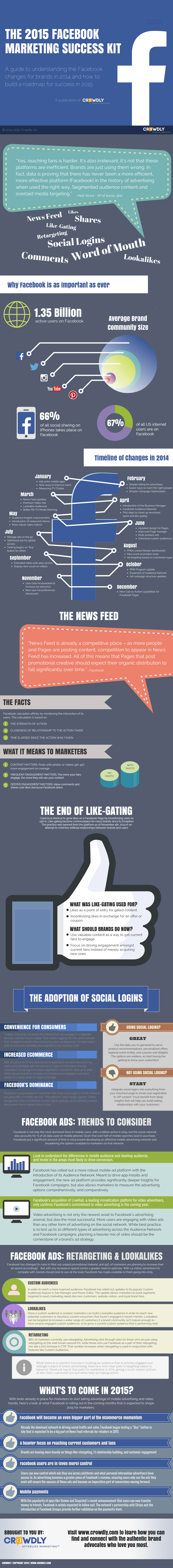 Gearing Up for Facebook Marketing in 2015!