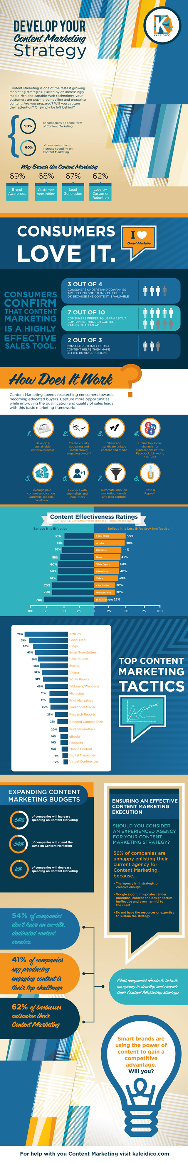 2014-K-contentMarketing-Infographic