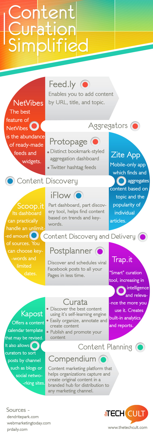 Content Curation Simplified!
