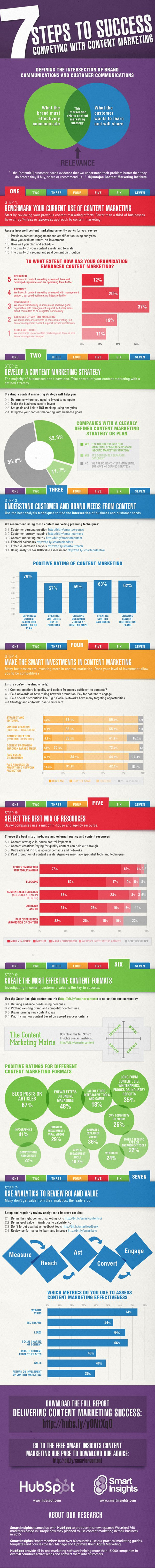 Competing With Content Marketing : 7 Steps To Success!