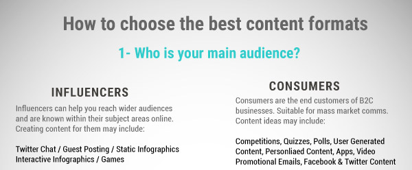 How to choose the best content marketing formats 2015?