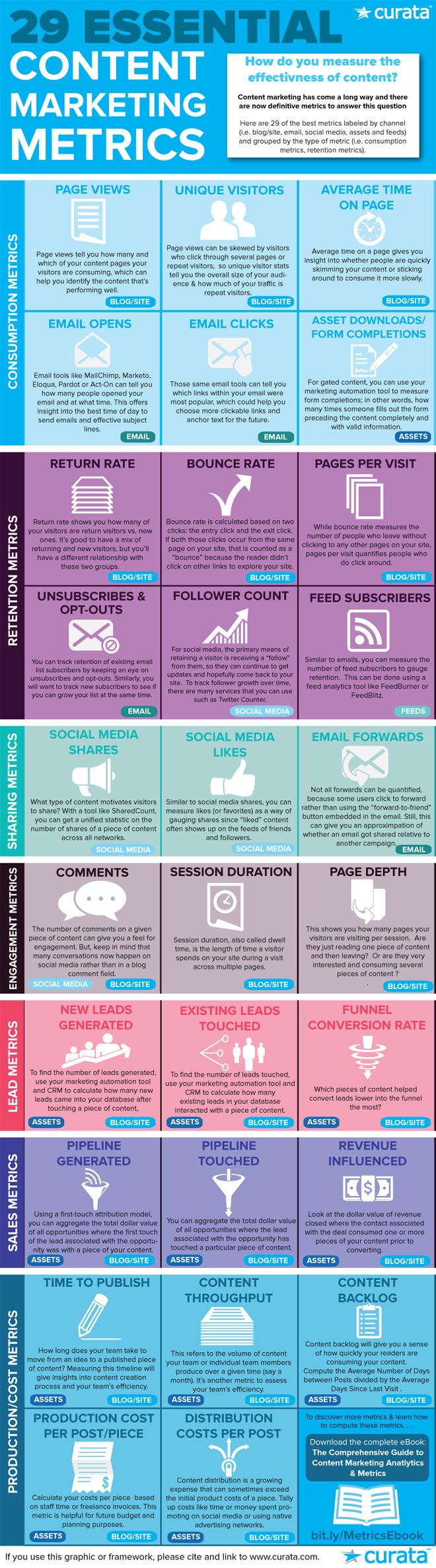 Content Marketing Measurement: 29 Essential Metrics!