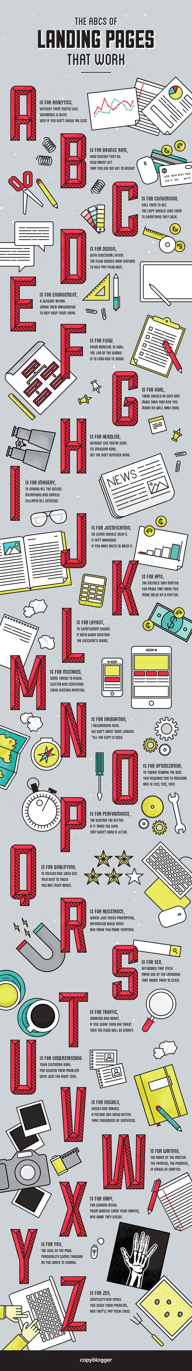 The ABCs of Landing Pages That Work