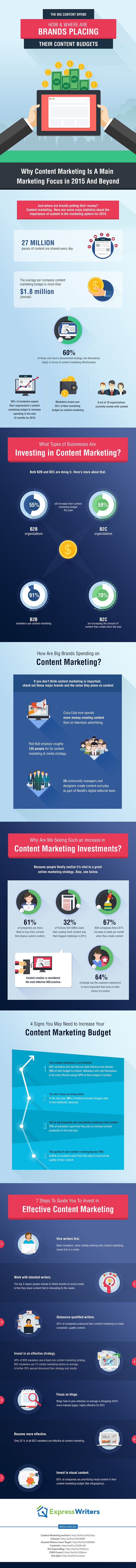 How & Where Are Brands Placing Their Content Budgets