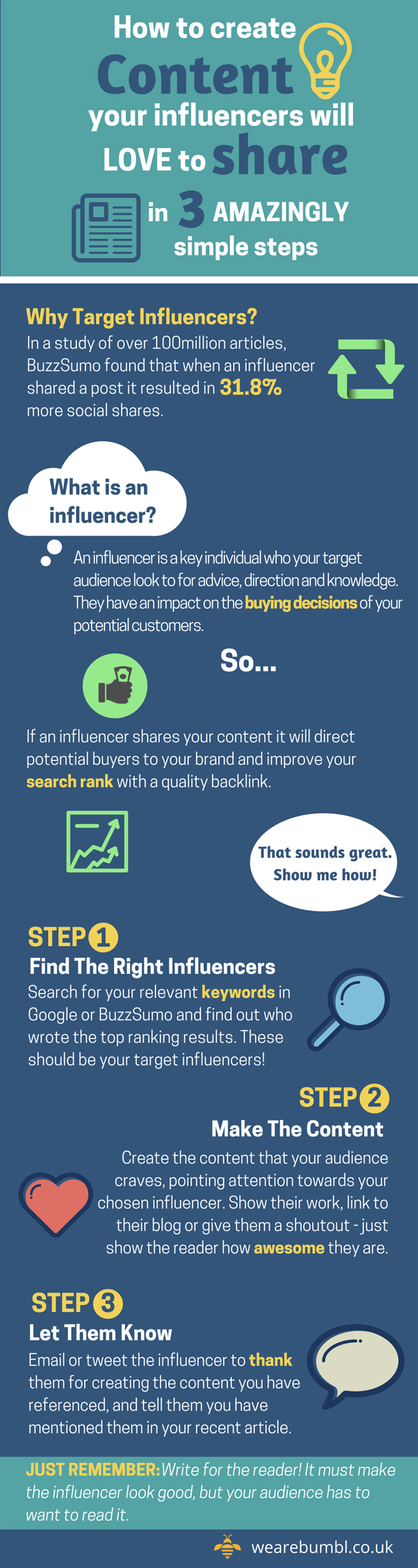 How to Create Content Influencers Will Love to Share