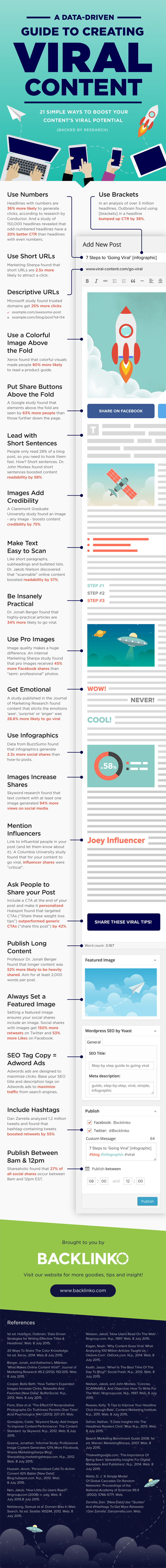 21 Simple Ways to Create the Best Viral Content