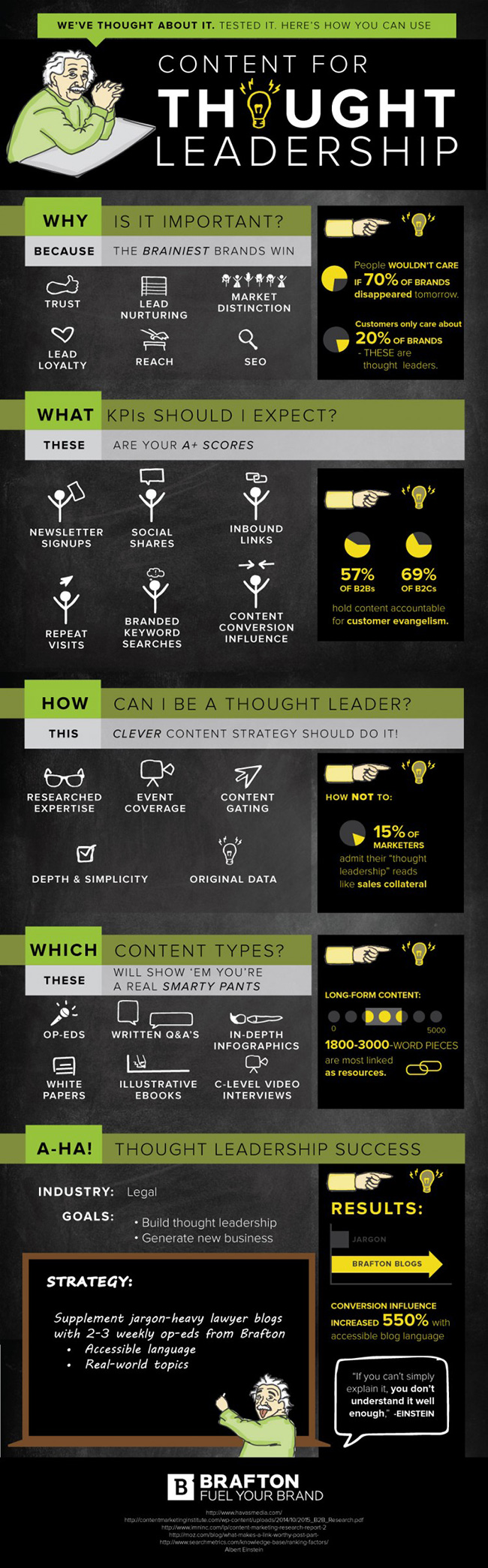 How to use content for thought leadership