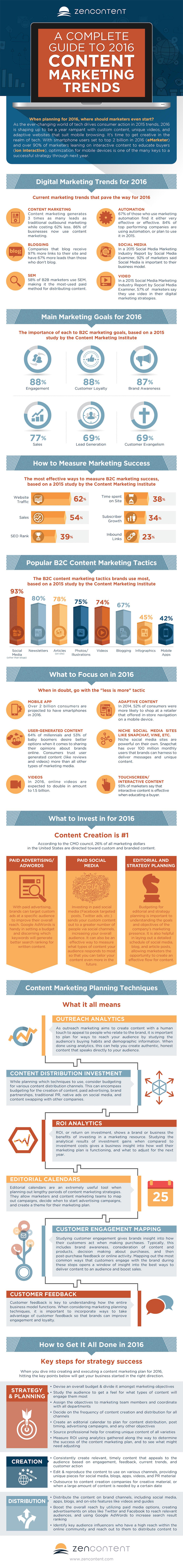 A Guide to 2016 Content Marketing Trends
