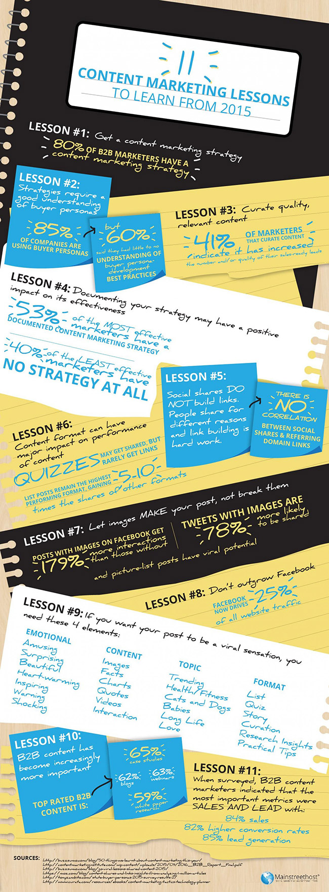 11-content-marketing-lessons-to-learn-from-2015-infographic_569d3124e823a_w1500