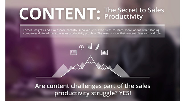 How Content Boosts Sales Productivity