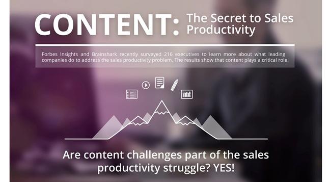 How Content Boosts Sales Productivity
