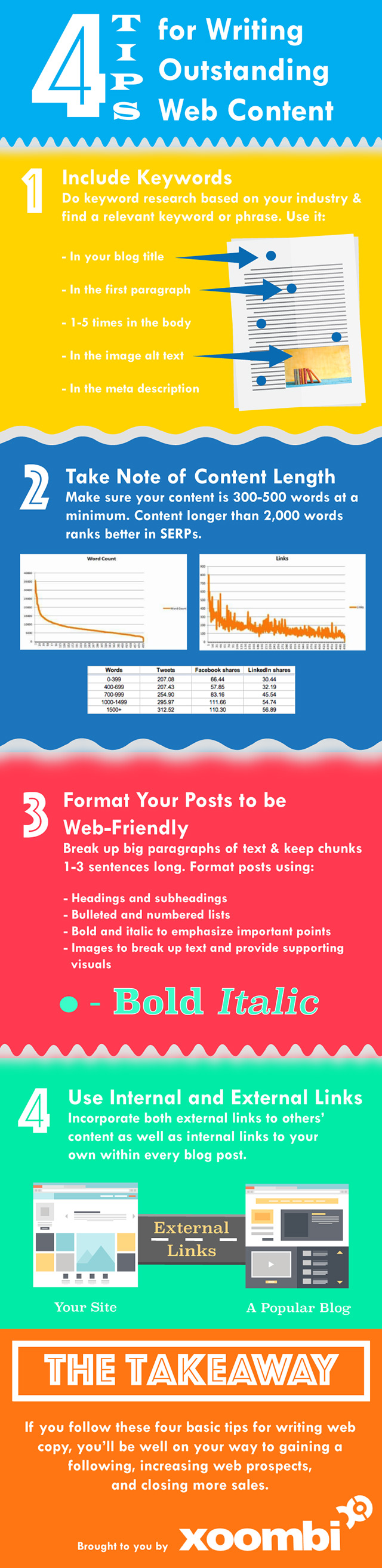 Writing-Content-Infographic-3