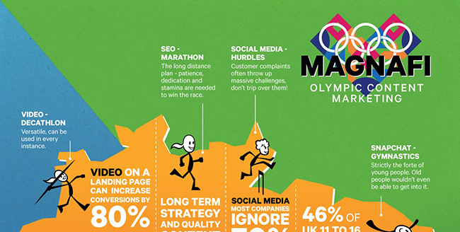 The Content Marketing Olympics