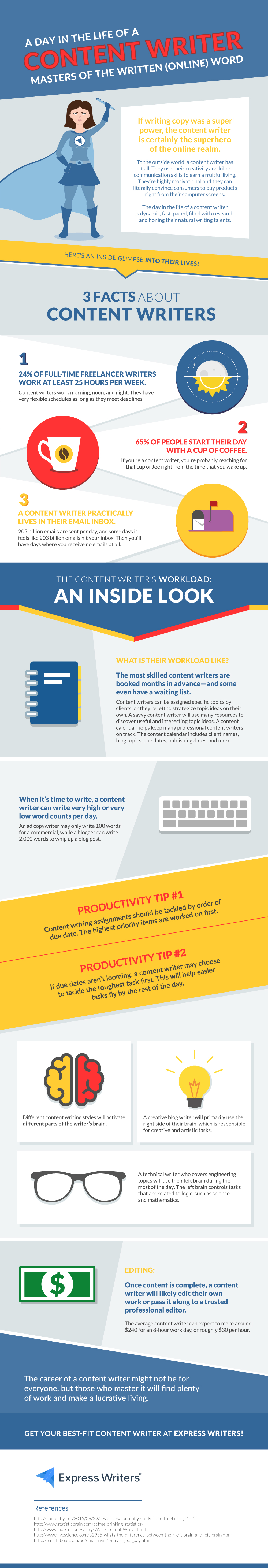 a-day-in-the-life-of-a-content-writer-infographic