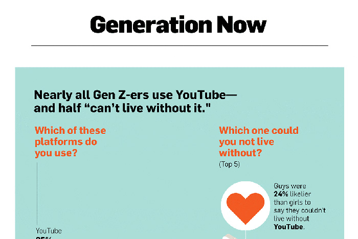 50% of Gen Z 'Can't Live Without YouTube' and Other Stats That Will Make You Feel Old