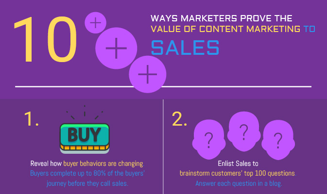 How Content Marketing Helps Marketing and Sales Win Together