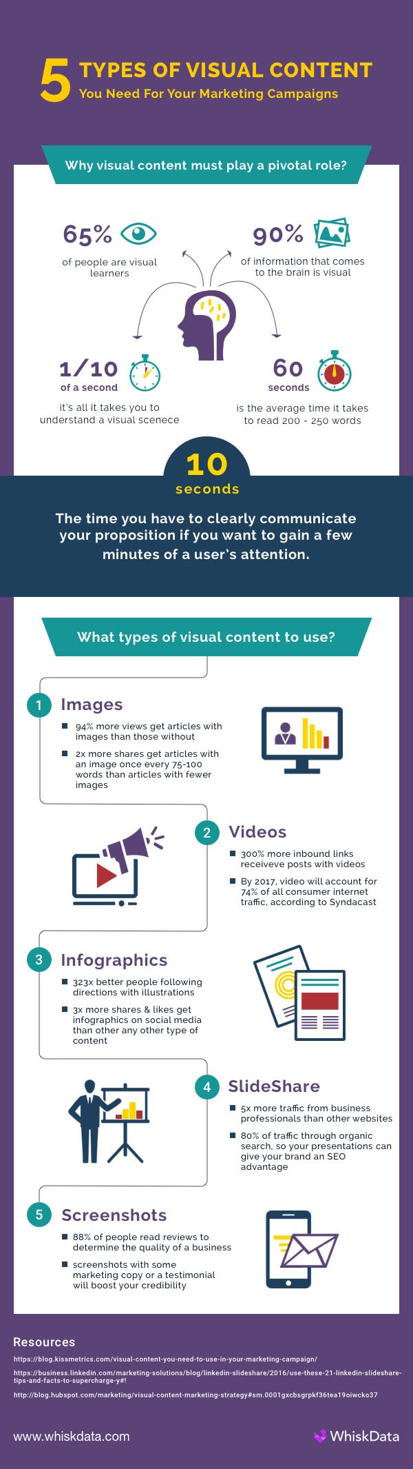 5 Types of Visual Content You Need for Your Marketing Campaign