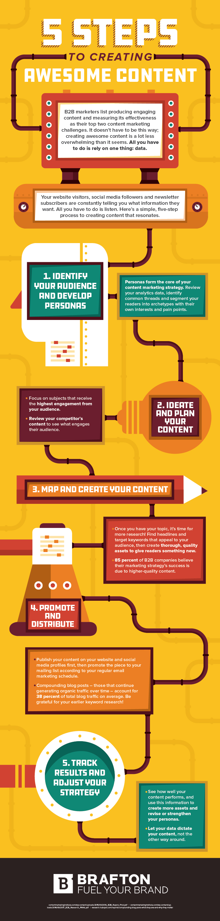 How To Create Awesome Content In 5 Easy Steps