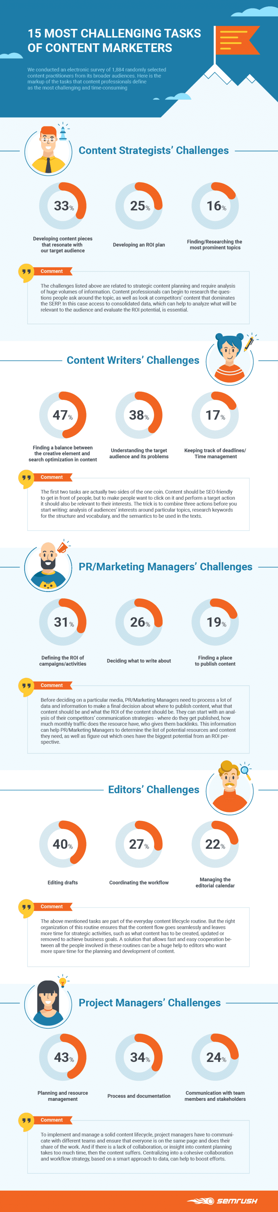 The 15 Most Challenging Tasks Of Content Marketing