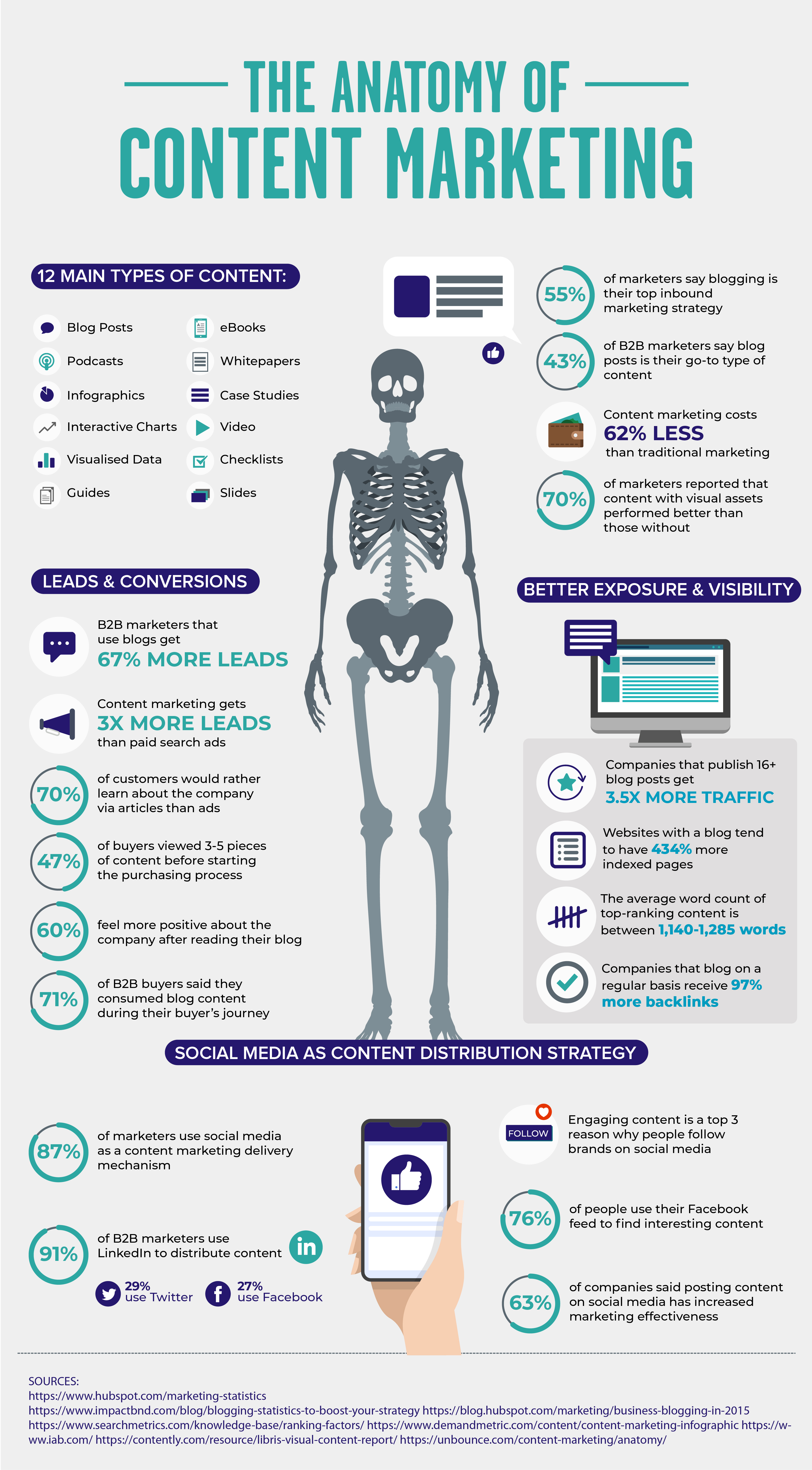 The Anatomy of Content Marketing in 2019!
